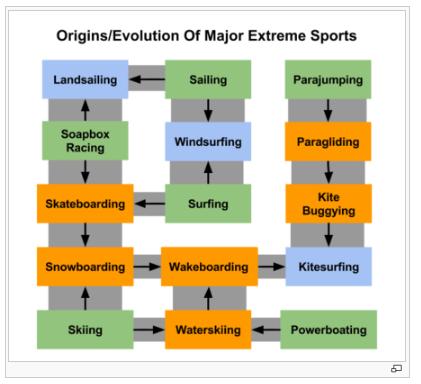Wiki-Extreme-Sports-Second-Screenshot